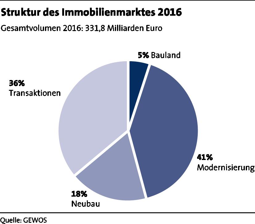 LBS_MfW_2017_Grafik_Seite 36_Struktur des Immobilienmarktes 2016