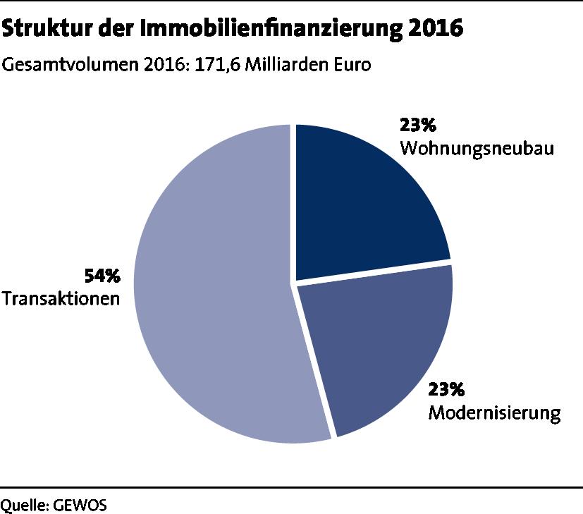 LBS_MfW_2017_Grafik_Seite 37_Struktur der Immobilienfinanzierung 2016