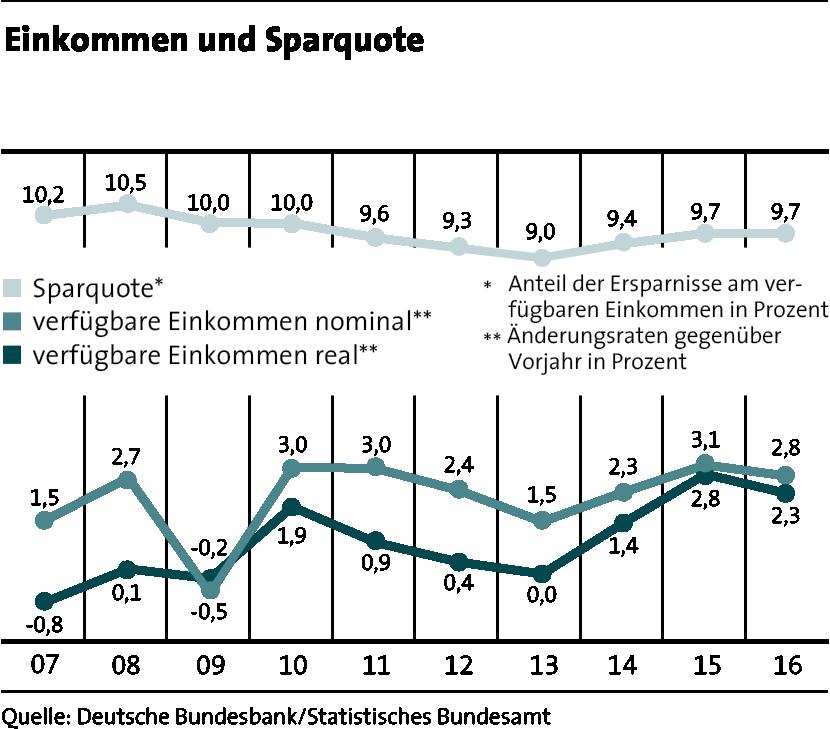 LBS_MfW_2017_Grafik_Seite 41_Einkommen und Sparquote