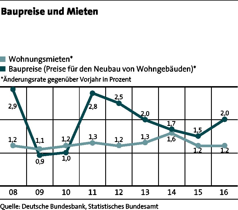LBS_MfW_2017_Grafik_Seite 42_Baupreise und Mieten