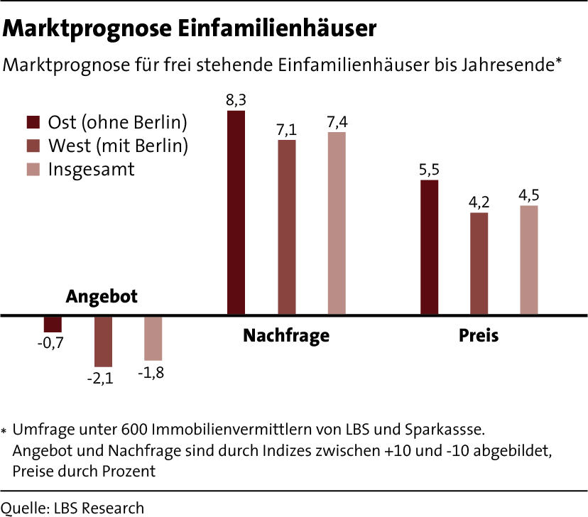 LBS_MfW_2017_Grafik_Seite 10_Marktprognose Einfamilienhaeuser