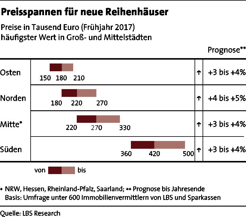 LBS_MfW_2017_Grafik_Seite 11_Preisspannen fuer neue Reihenhaeuser