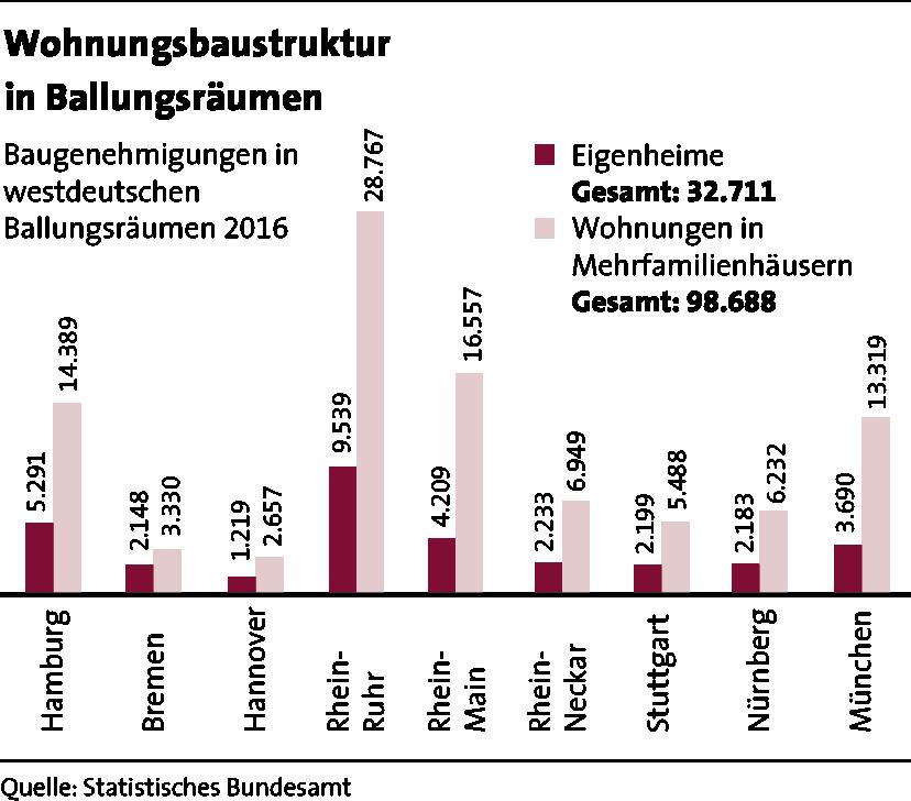 LBS_MfW_2017_Grafik_Seite 18_Wohnungsbaustruktur in Ballungsraeumen