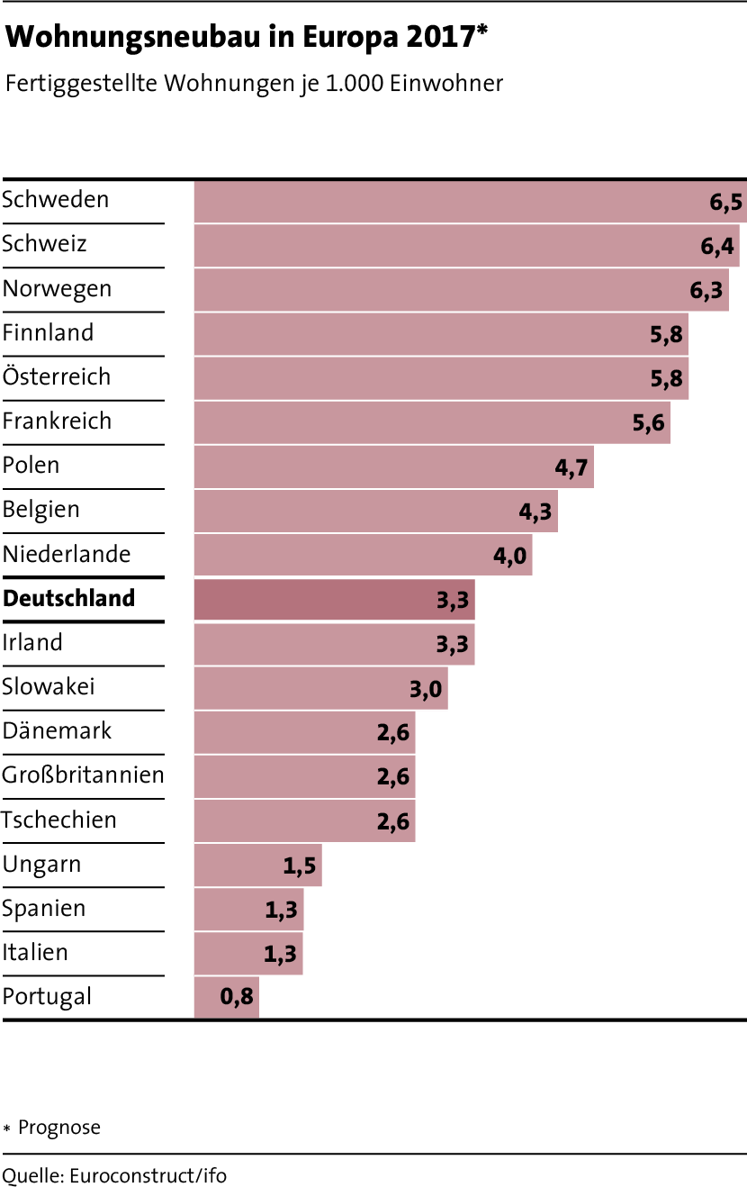LBS_MfW_2017_Grafik_Seite 19_Wohnungsneubau in Europa 2017