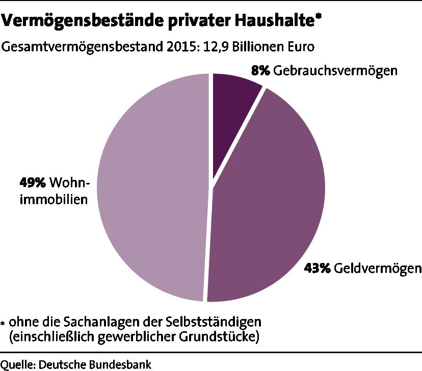 LBS_MfW_2017_Grafik_Seite 22_Vermoegensbestaende privater Haushalte
