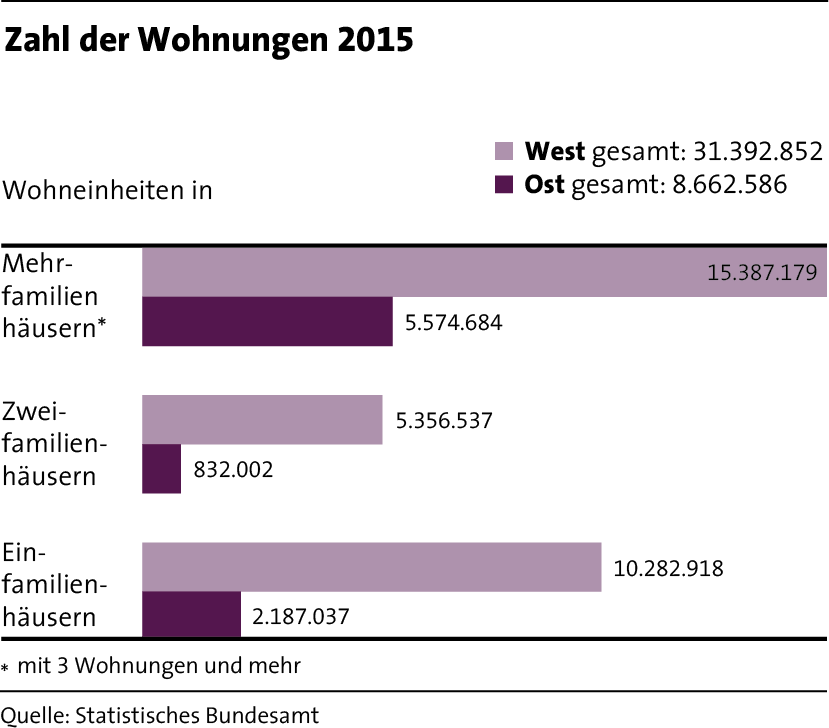 LBS_MfW_2017_Grafik_Seite 23_Zahl der Wohnungen 2015