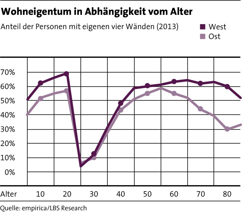 LBS_MfW_2017_Grafik_Seite 27_Wohneigentum in Abhaengigkeit vom Alter