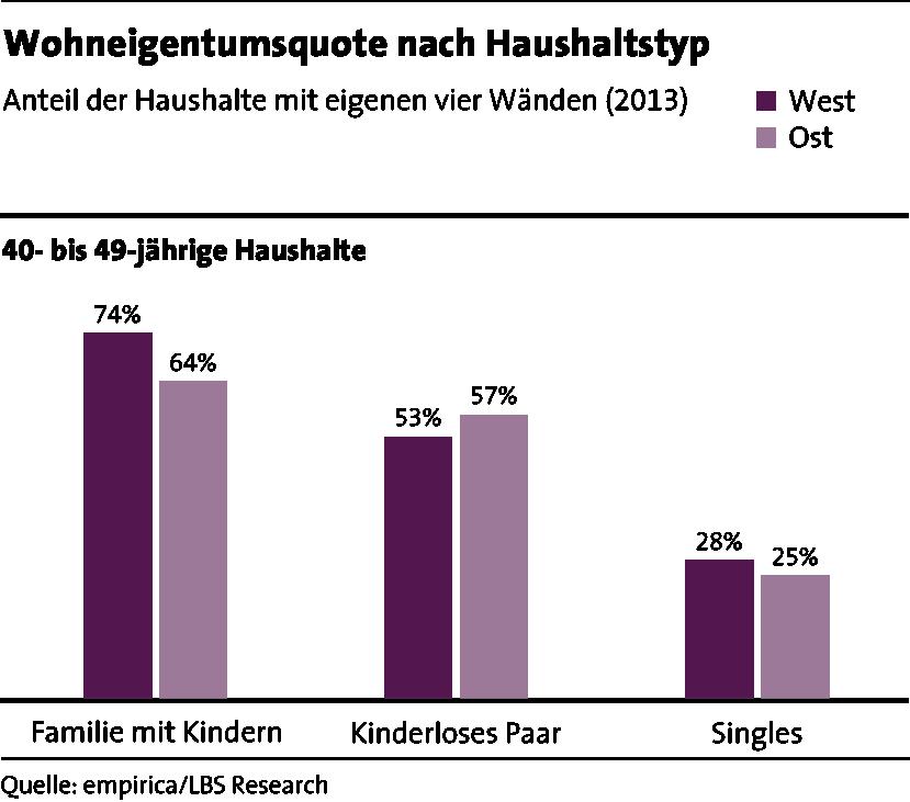 LBS_MfW_2017_Grafik_Seite 29_Wohneigentumsquote nach Haushaltstyp