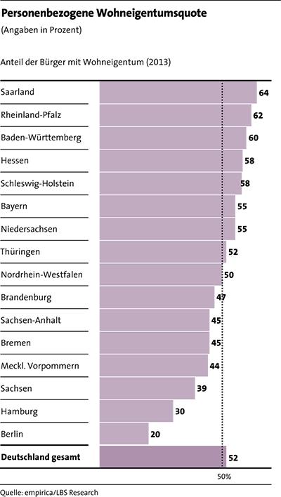 LBS_MfW_2017_Grafik_Seite 31_Personenbezogene Wohneigentumsquote