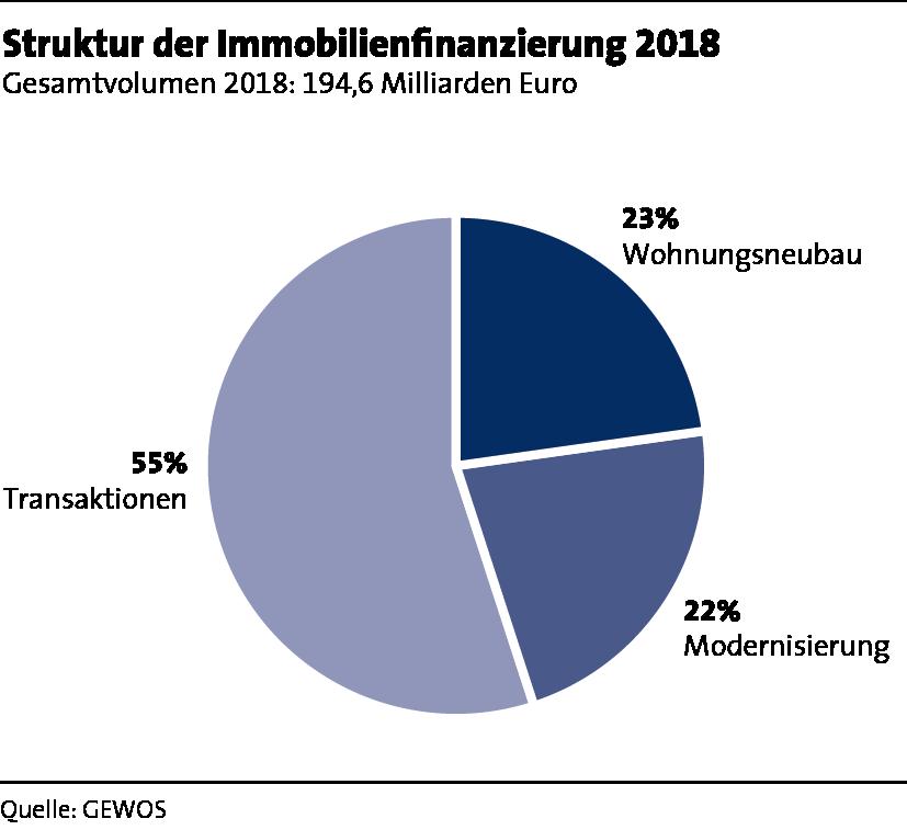 s49_struktur_immobilienfinanzierung