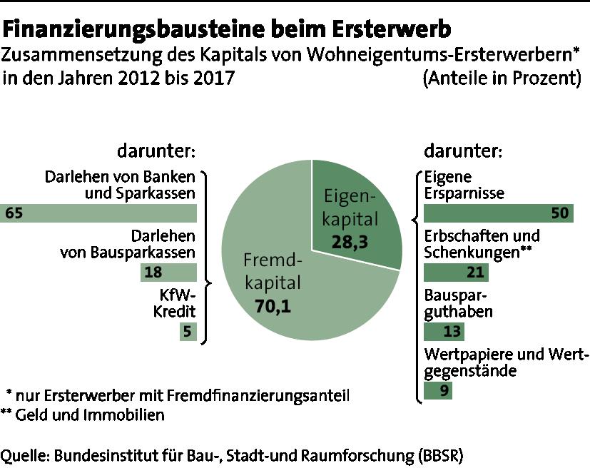 finanzierungsbausteine_eigenkapital_fremdkapital_zf1