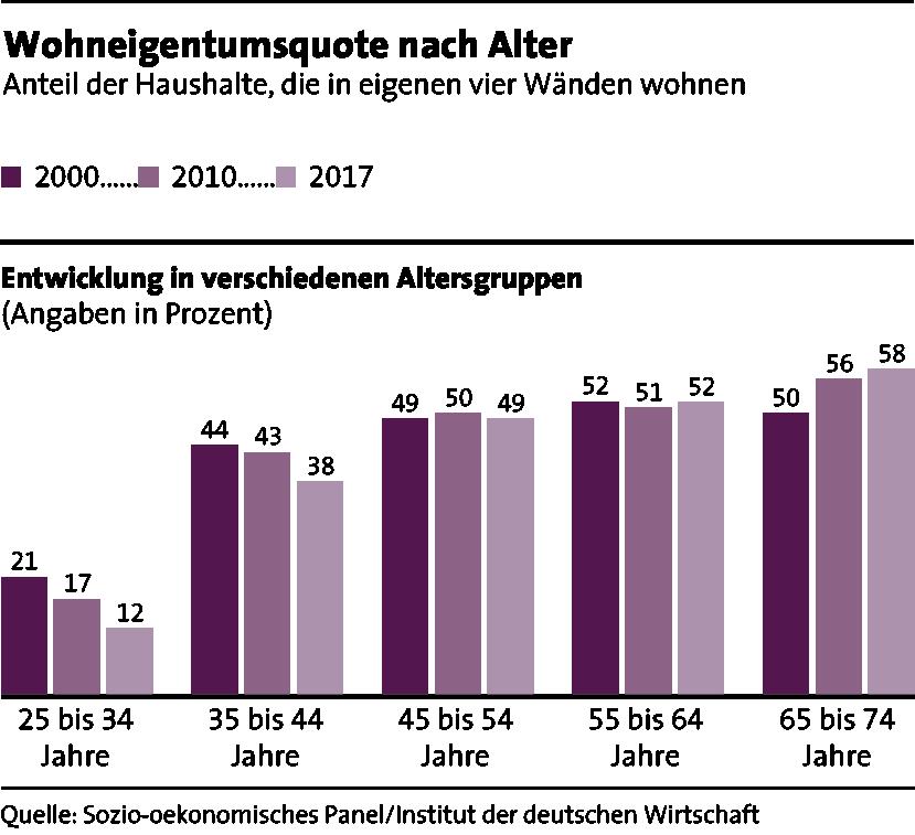 wohneigentumsquote_altersgruppen_zf1