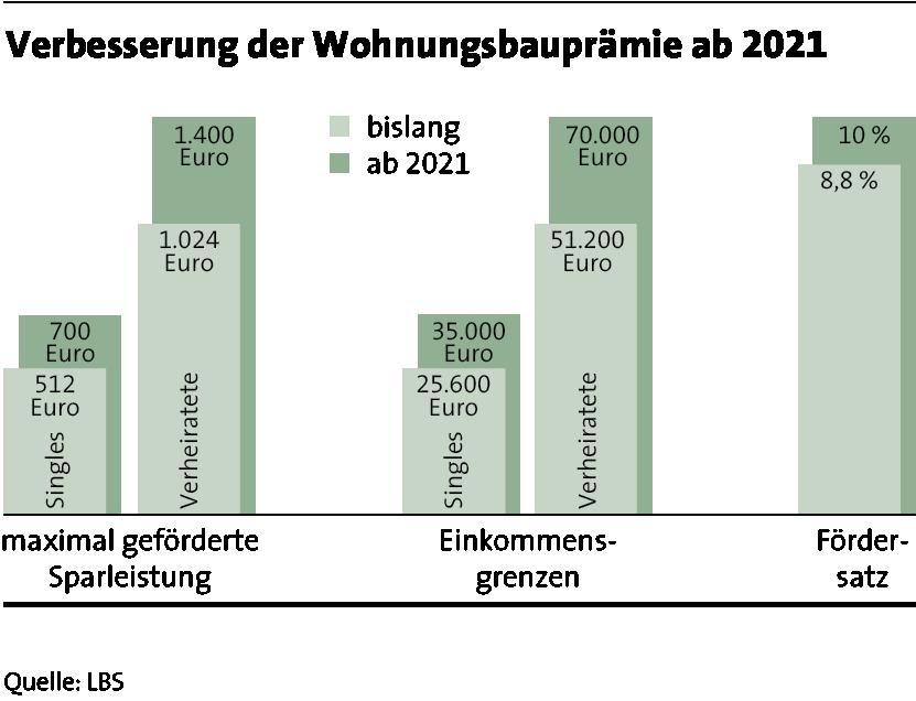 wohnungsbaupraemie_2021_zf1