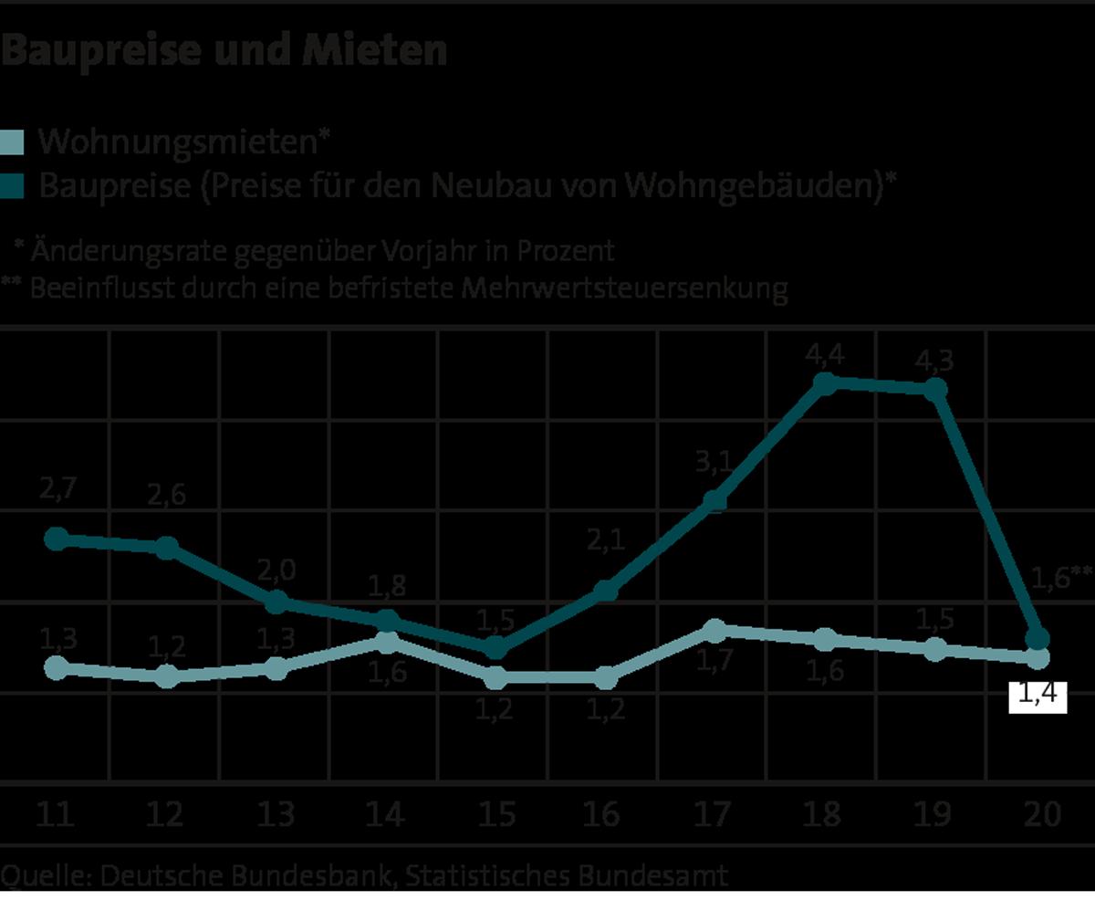 5_Baupreise_Mieten